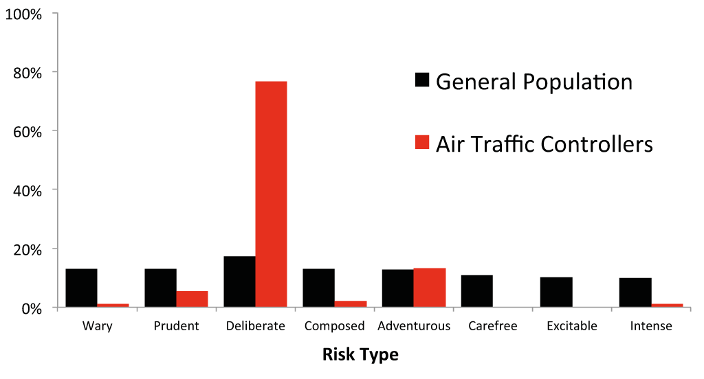 general population vs air traffic controllers