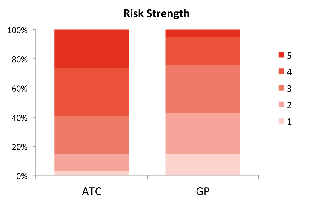 risk strength