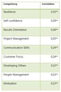 Figure 1: The recurring competencies that predict job satisfaction